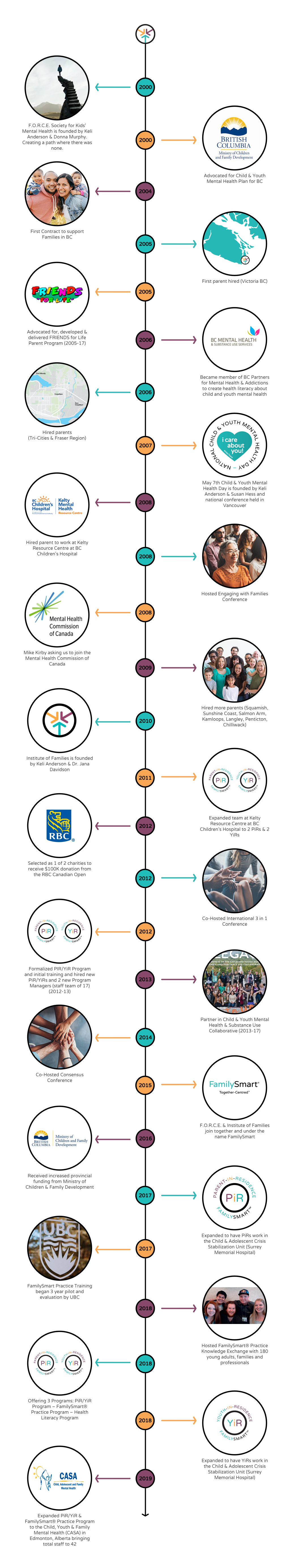 Historic timeline of FamilySmart since its founding in British Columbia in 2000